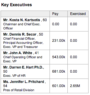 Yahoo-Finance-Executives-List
