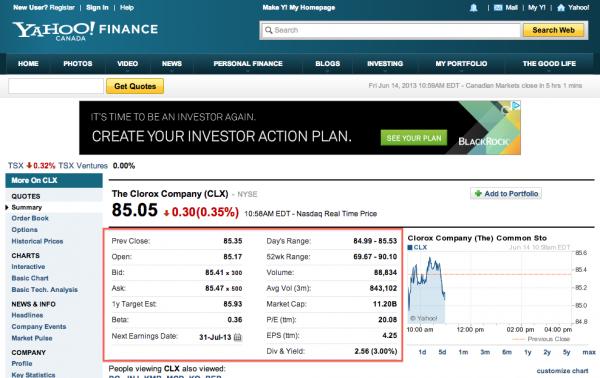 Yahoo-Finance-Stock-CLX