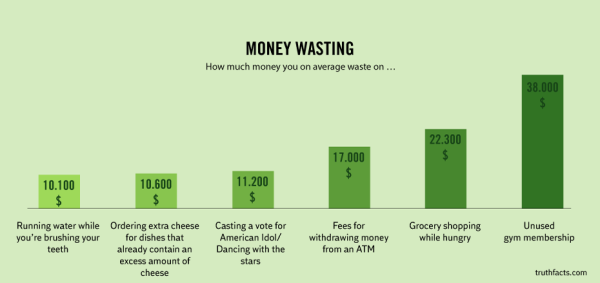 average-money-wasting-truth-facts