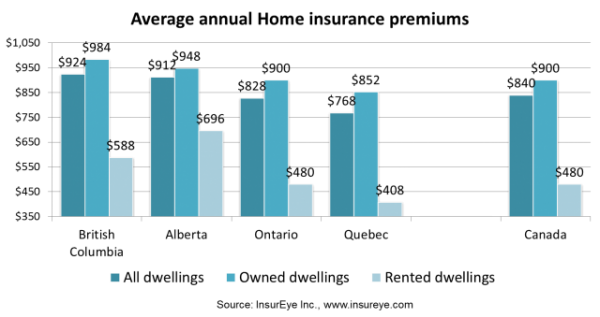 chart-home-insurance-versus-renters-insurance-2012-march-statistics