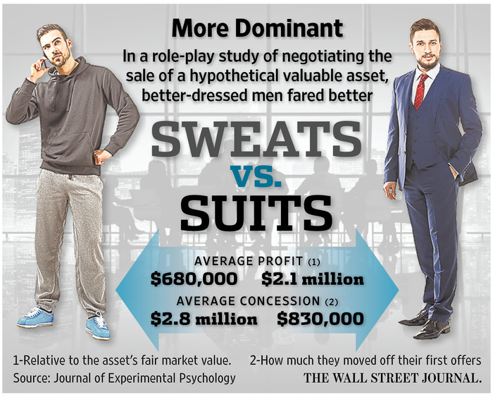http://www.wsj.com/articles/why-dressing-for-success-leads-to-success-1456110340