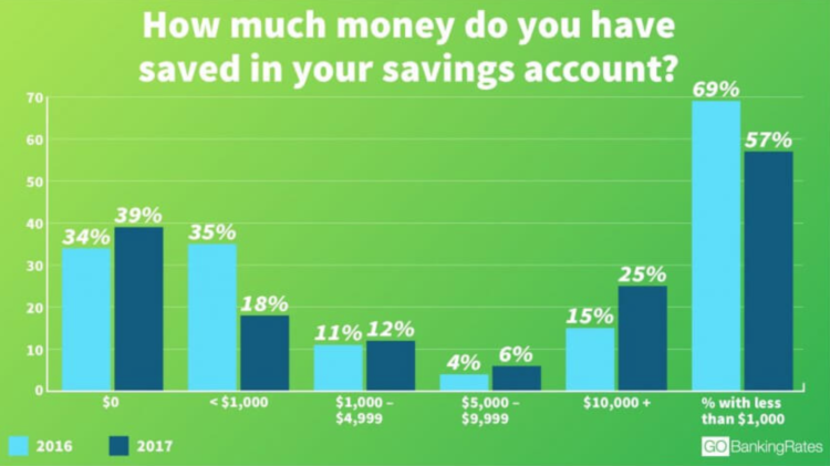 https://www.gobankingrates.com/net-worth/american-financial-habits/#4
