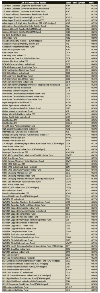 iShares-Canada-List-of-ETFs