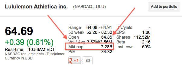 lululemon-shares-google-finance-market-cap