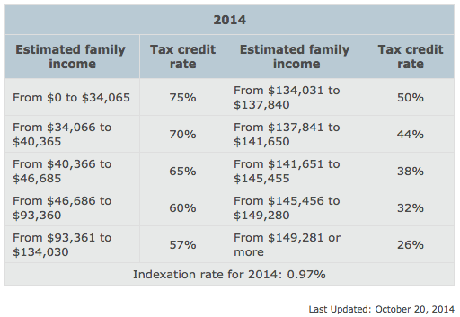 revenu-quebec-daycare-tax-rates