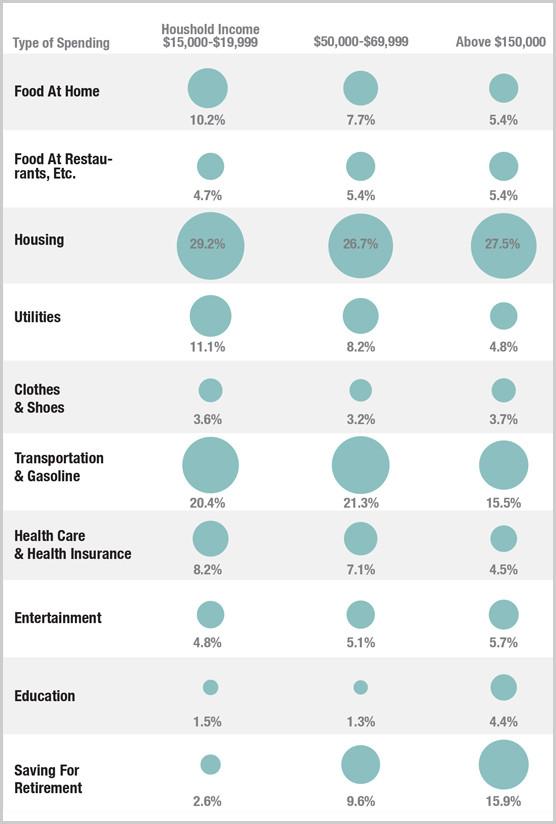 rich-versus-the-poor-spending-habits-percentage-of-budget