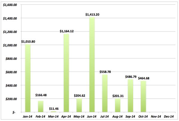 save-spend-splurge-budget-dividends-2014-nov