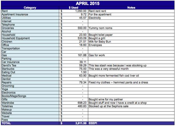 save-spend-splurge-expenses-2015-April