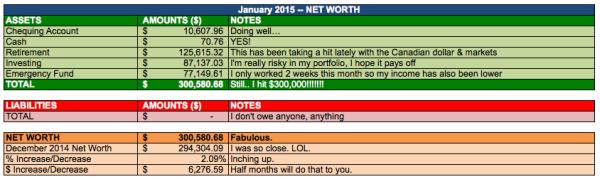 save-spend-splurge-january-2015-net-worth