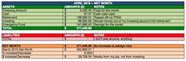 save-spend-splurge-net-worth-2015-April