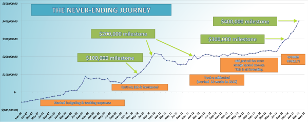 save-spend-splurge-net-worth-chart-journey-2006-to-2015