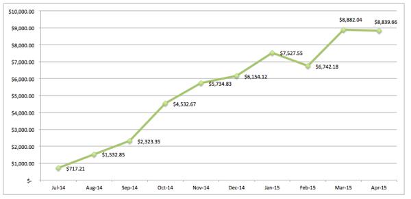 save-spend-splurge-net-worth-trailing-12-months-pie-chart-2015-April-baby-bun