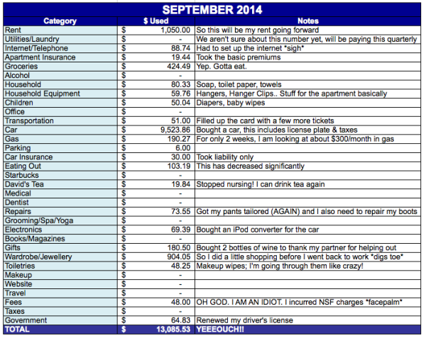 save-spend-splurge-september-2014-expenses