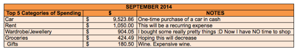 save-spend-splurge-september-2014-expenses-top-5-categories
