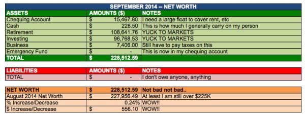save-spend-splurge-september-2014-net-worth