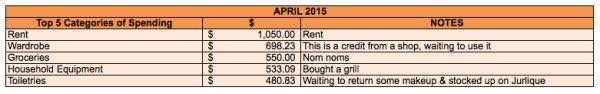 save-spend-splurge-top-5-spending-2015-April