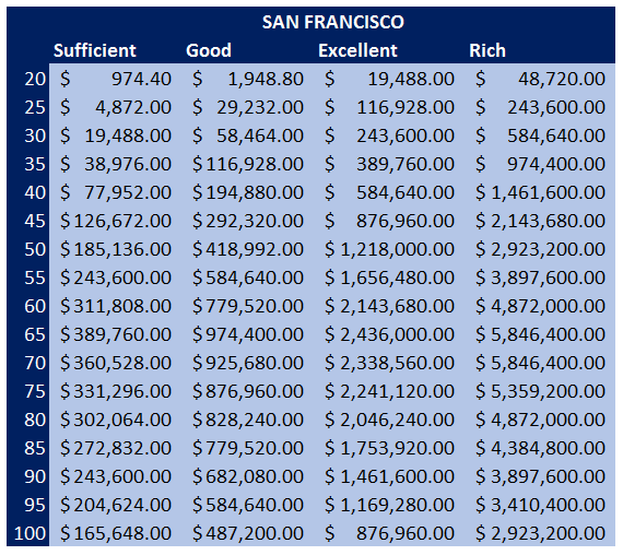 Bay Area Net Worth Benchmarks