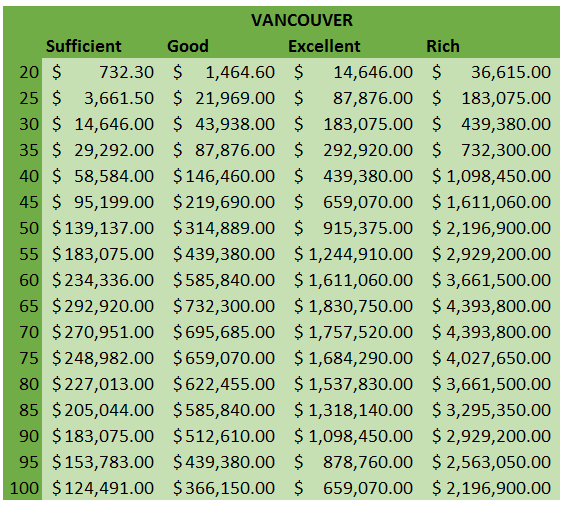 Vancouver Net Worth Benchmarks