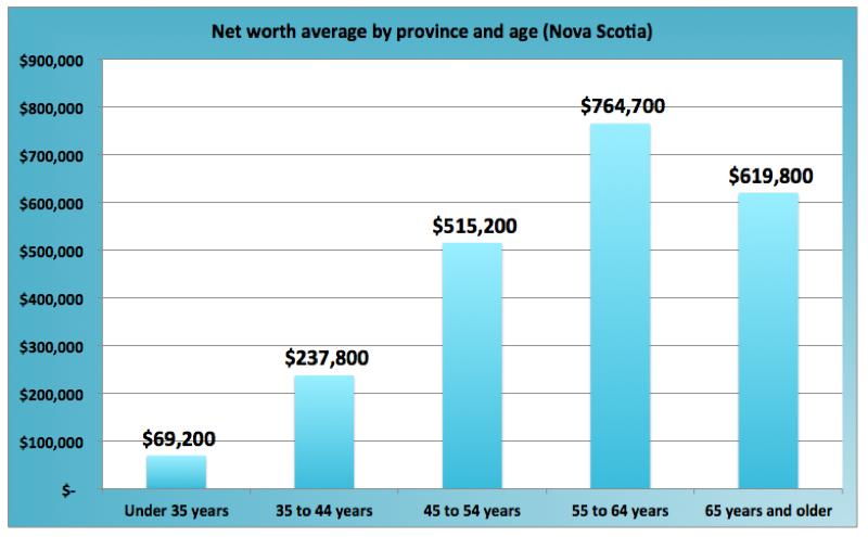 Average Net Worth Nova Scotia Canada