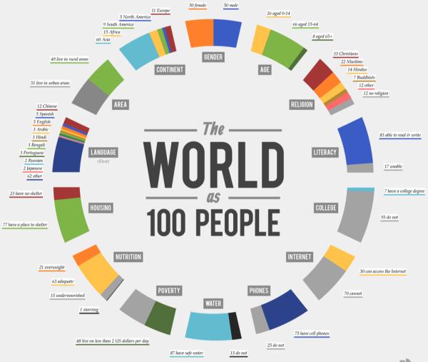 visual.ly/world-100-people